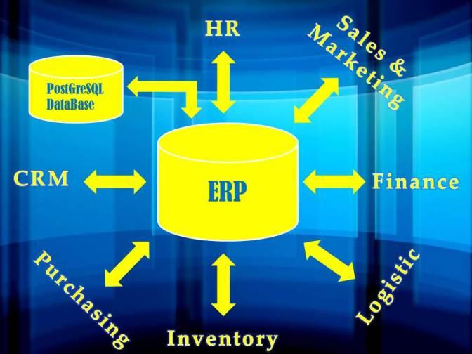 Mengapa Anda perlu mengetahui Jenis-jenis ERP.